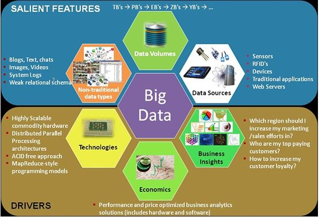 the definition and use of the big data