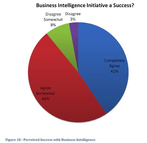 Majority of Business Intelligence implementations fail | Yellowfin BI