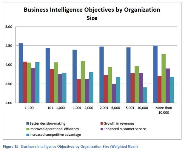 business intelligence solutions for organisational goals Business intelligence success: the roles of bi capabilities and decision environments  the secrets of creating successful business intelligence solutions.