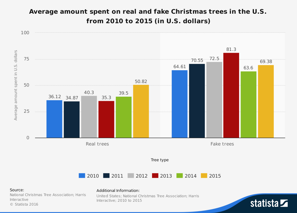 Statistic: Average amount spent on real and fake Christmas trees in the U.S. from 2010 to 2013 (in U.S. dollars) | Statista