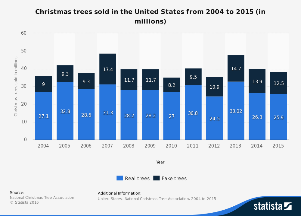 Statistic: Christmas trees sold in the United States from 2004 to 2013 (in millions) | Statista