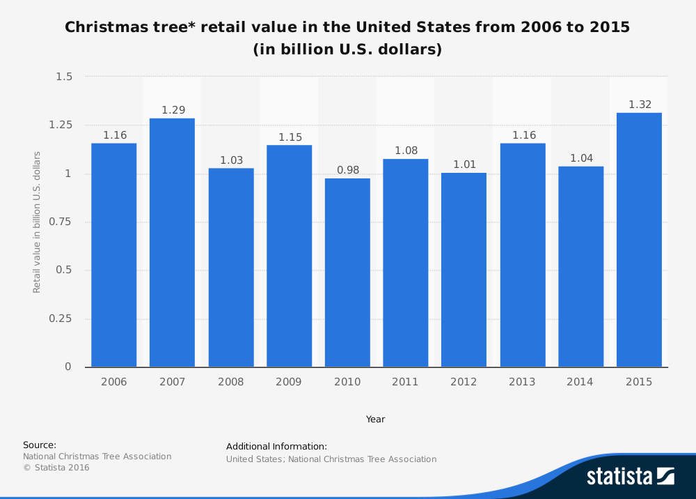Statistic: Christmas tree* retail value in the United States from 2006 to 2013 (in billion U.S. dollars) | Statista