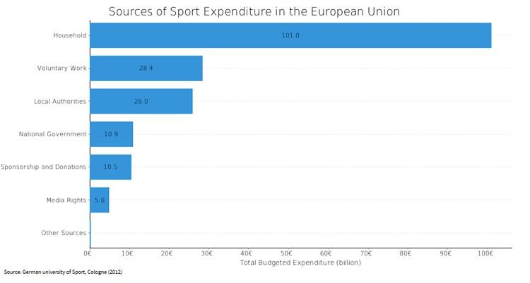 Data visualization of tennis funding vs success by region