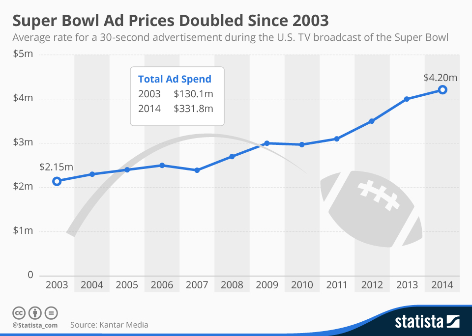 Infographic: Super Bowl Ad Prices Doubled Since 2003 | Statista