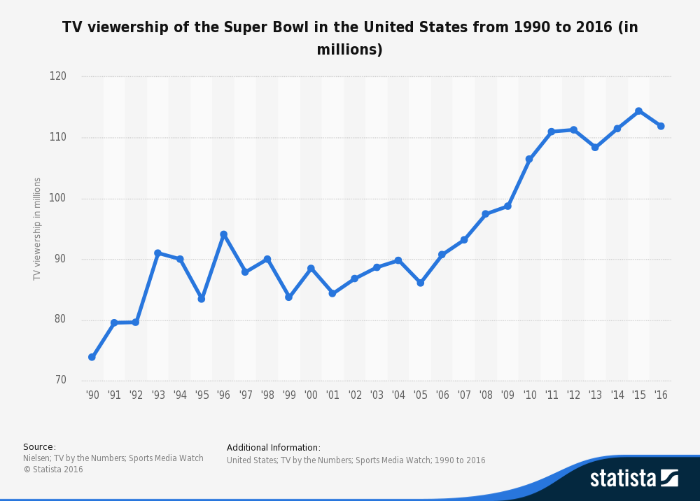 Statistic: TV viewership of the Super Bowl in the United States from 1990 to 2014 (in millions) | Statista