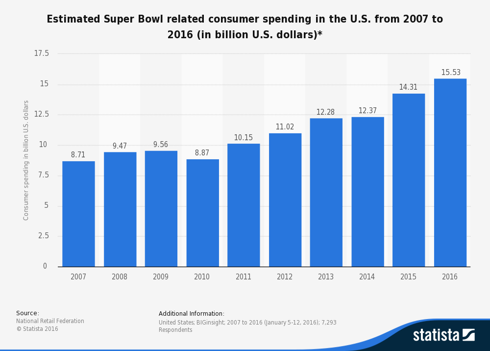Statistic: Estimated Super Bowl related consumer spending in the U.S. from 2007 to 2015 (in billion U.S. dollars)* | Statista