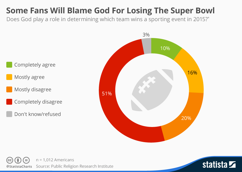 Infographic: Some Fans Will Blame God For Losing The Super Bowl | Statista