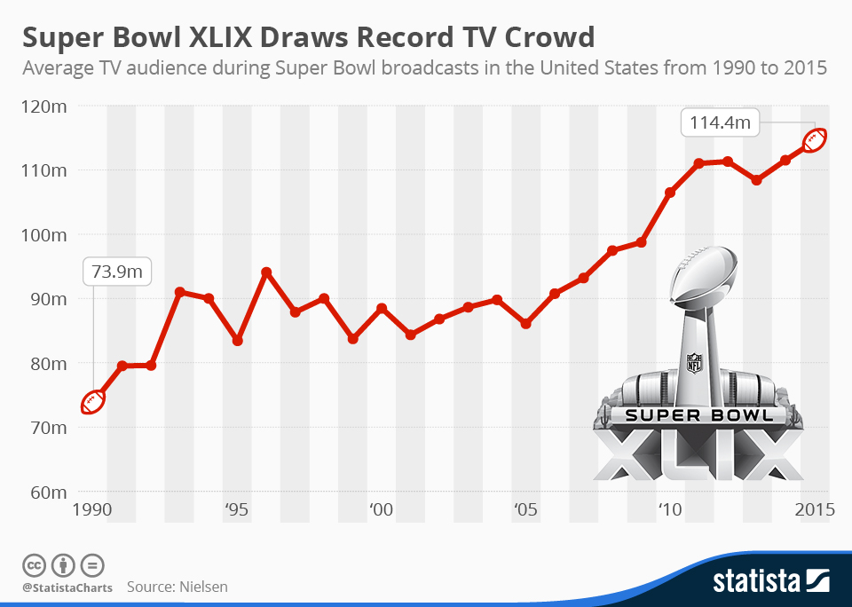 Infographic: Super Bowl XLIX Draws Record TV Crowd | Statista