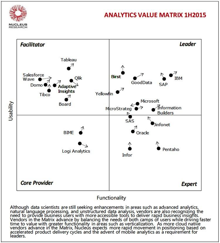 Download Nucleus Research's Technology Value Matrix for Business