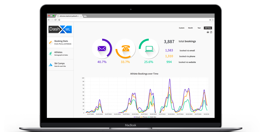 Yellowfin Business Intelligence dashboard