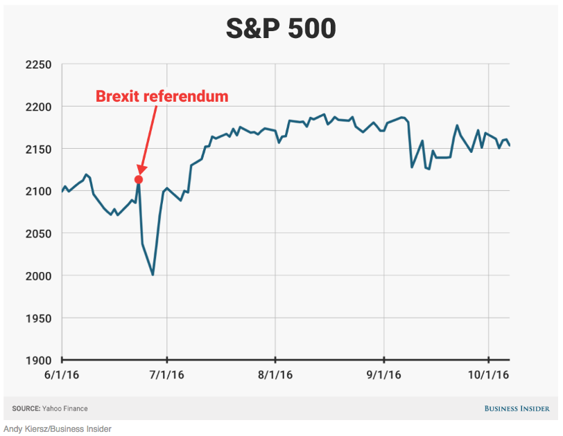 S&P 500 graph showing Brexit crash