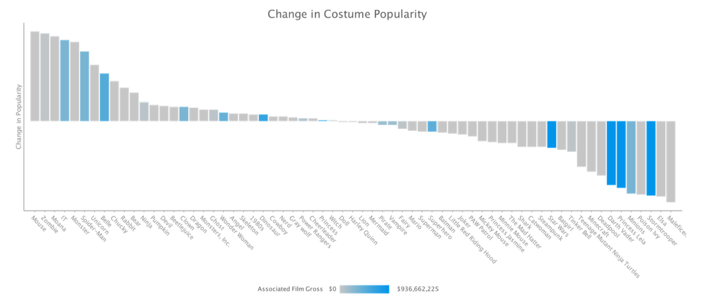 Data visualization: change in Halloween costume popularity 2015-17