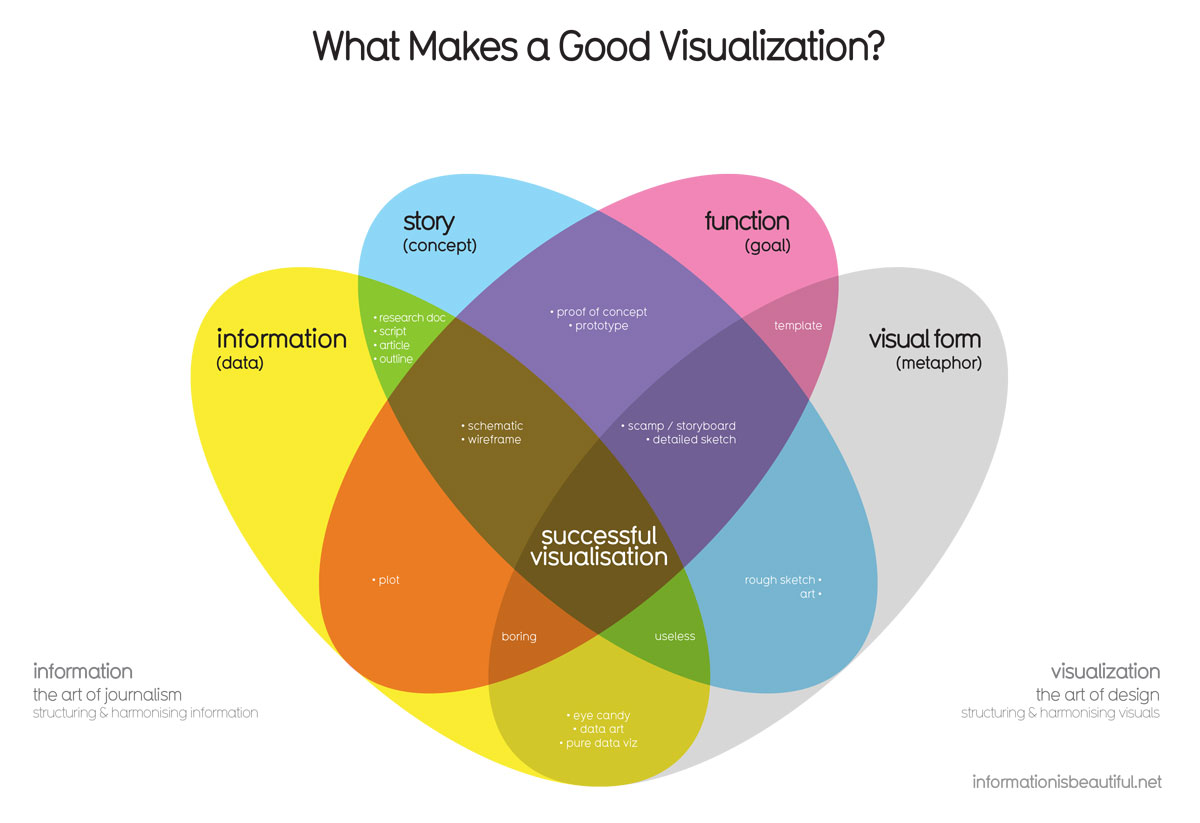 The 101 guide to designing beautiful analytics