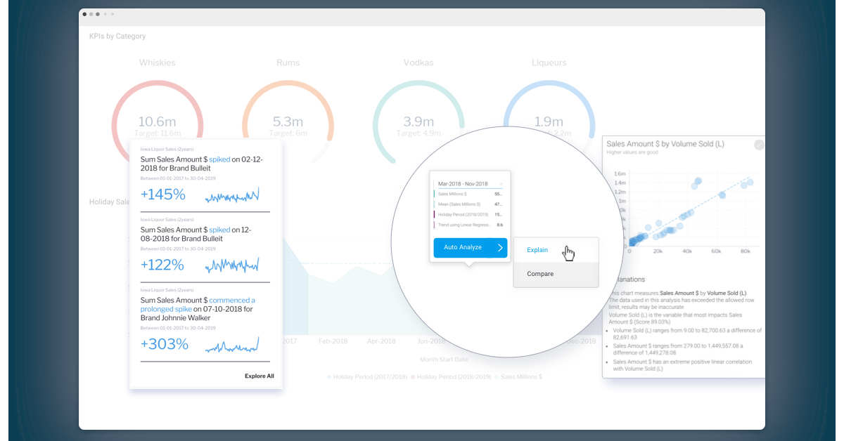 Why SaaS vendors should invest in automated analytics
