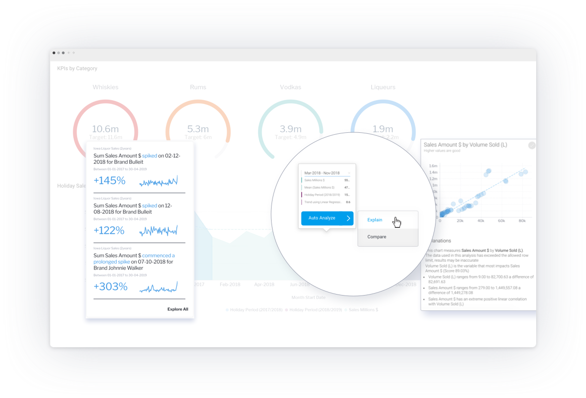 Yellowfin Dashboard - Signals and automated insights