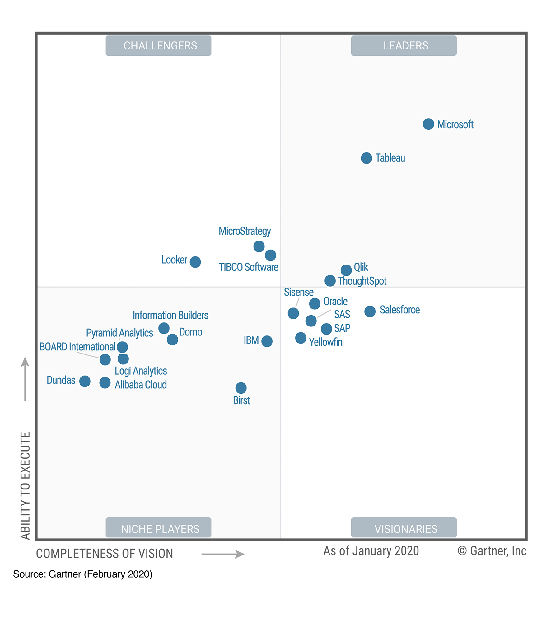 2020 Magic Quadrant image