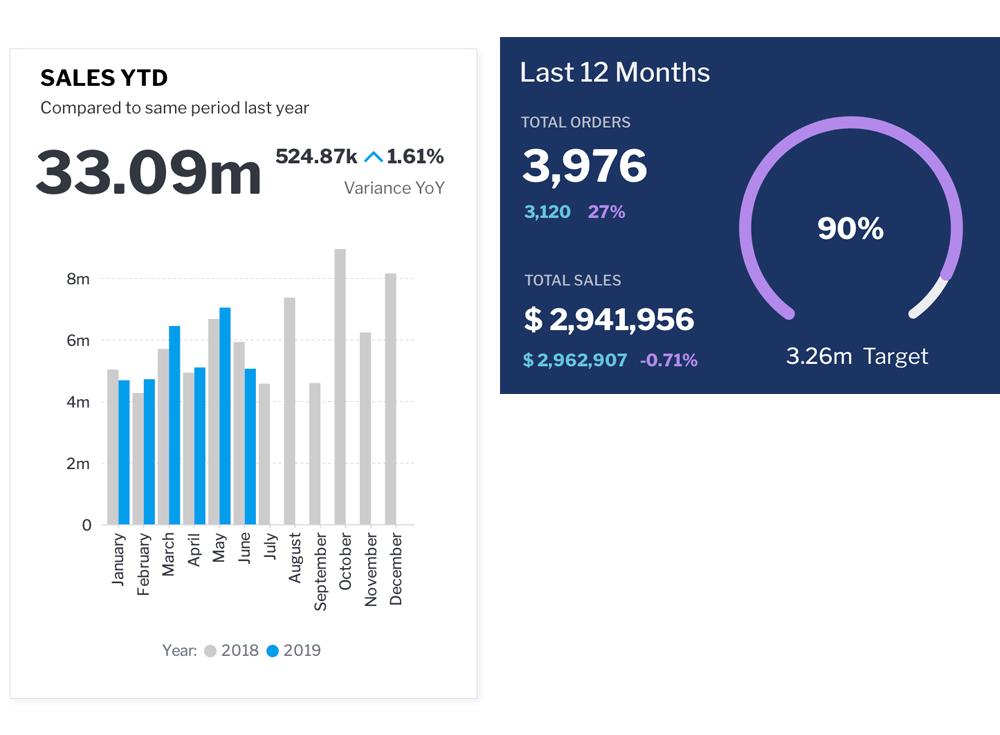 Dashboard KPI-period-compare