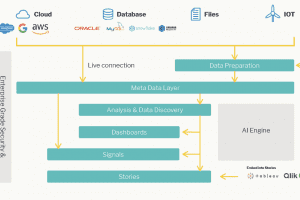 Yellowfin Product Architecture