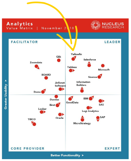 Analytics Technology Value Matrix 2018 by Nucleus Research